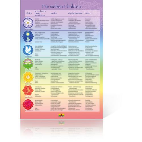 Die sieben Chakren (Poster), Produktbild 1
